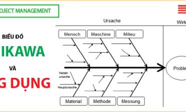Biểu đồ Ishikawa và ứng dụng